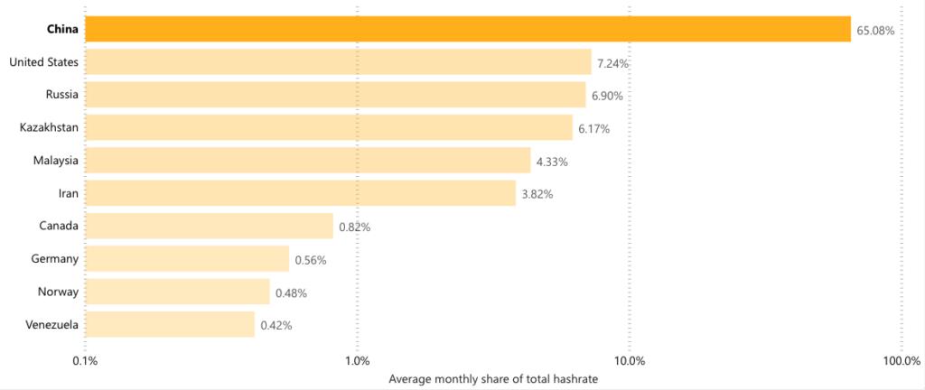 Graf znázorňující rozdělení Bitcoin hashratu podle zemí. Ve vedení je s velkým náskokem Čína, která historicky Bitcoin těžbě vévodi.
