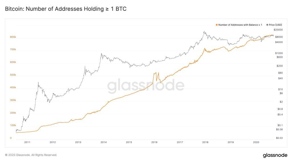 Graf znázorňující počet adres držících ≥ 1 bitcoin v čase. Zdrojem je graf z Glassnode.