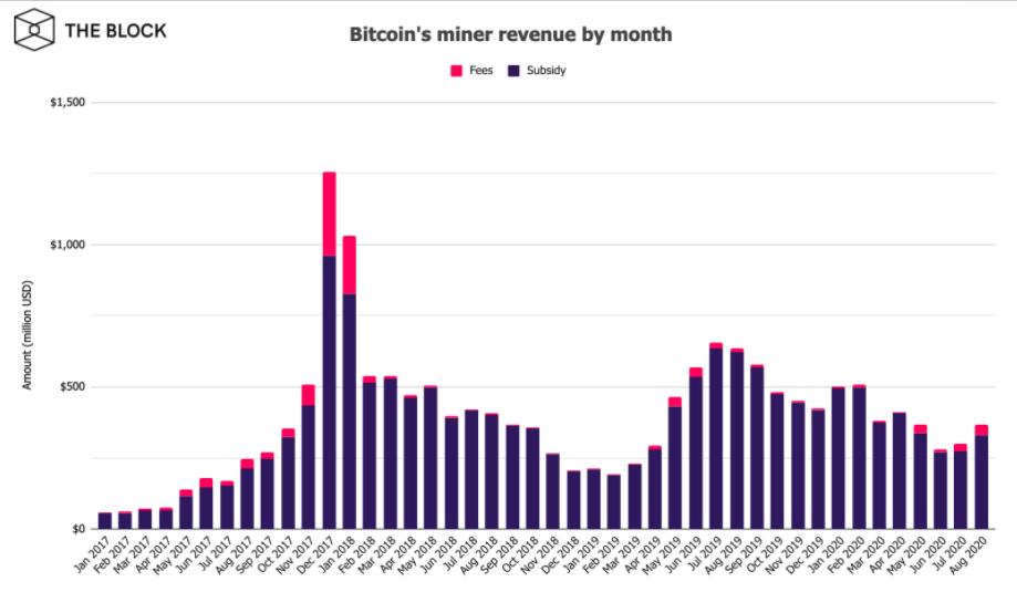 Graf znázorňující odměny těžařům v průběhu času. Bitcoin mineři si v srpnu polepšili o 23%.