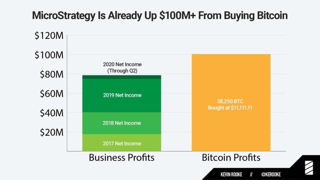 Graf zobrazující zhodnocení bitcoinu, který MicroStrategy nakoupila a čistý zisk za posledního 3.5 roku. Bitcoin stojí výš.
