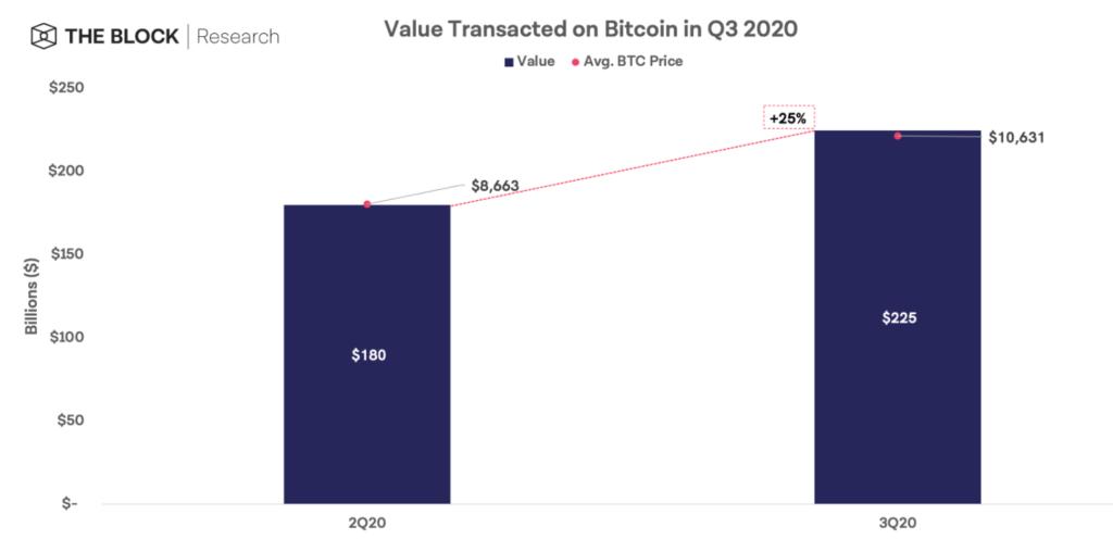 Graf znázorňující navýšení hodnoty transakcí mezi dvěma kvartály.