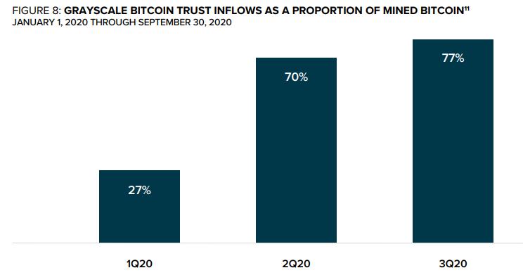 Grafika srovnávající tři čtvrtletí letošního roku. Q3 jasně vede i co se počtů nakoupených bitcoinů týká.