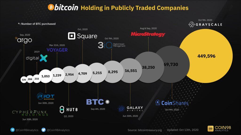 Grafika znázorňující kolik BTC vlastní akciové firmy. Grayscale v počtu bitcoinů vede.